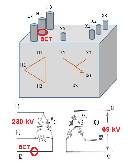 Transformer Available Fault Current