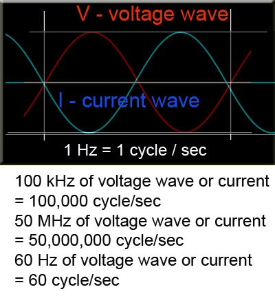 Electrical degree to millisecond