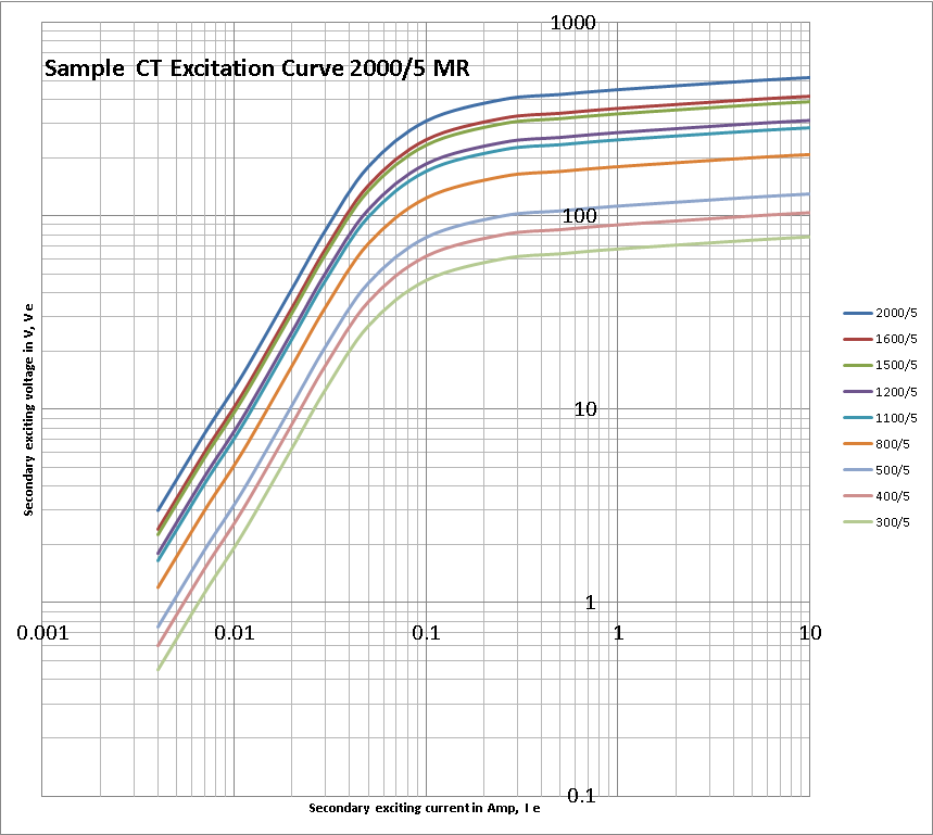 How To Graph 2000 5 Ct Excitation Curve