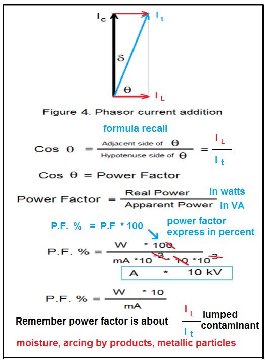 Bushing Power Factor