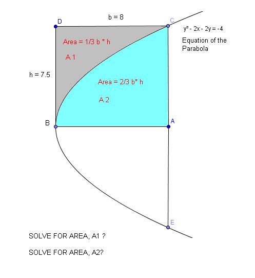 Area of Parabola