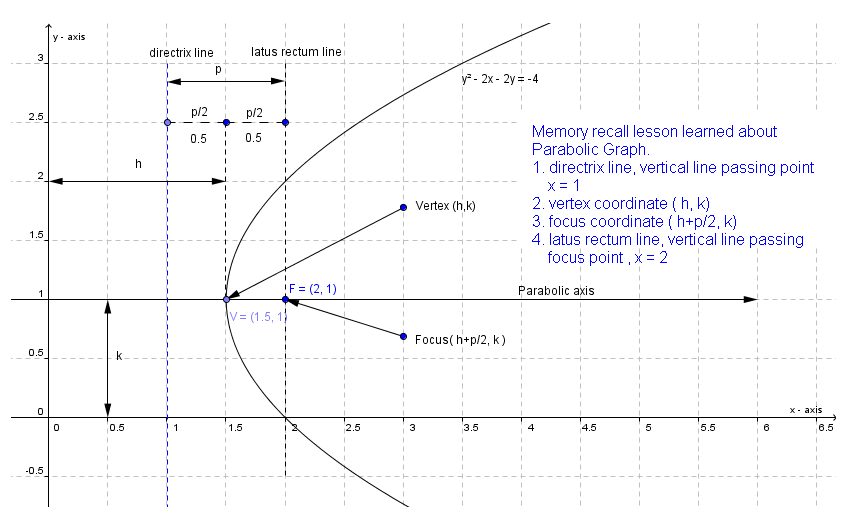 how to draw a parabola given an equation