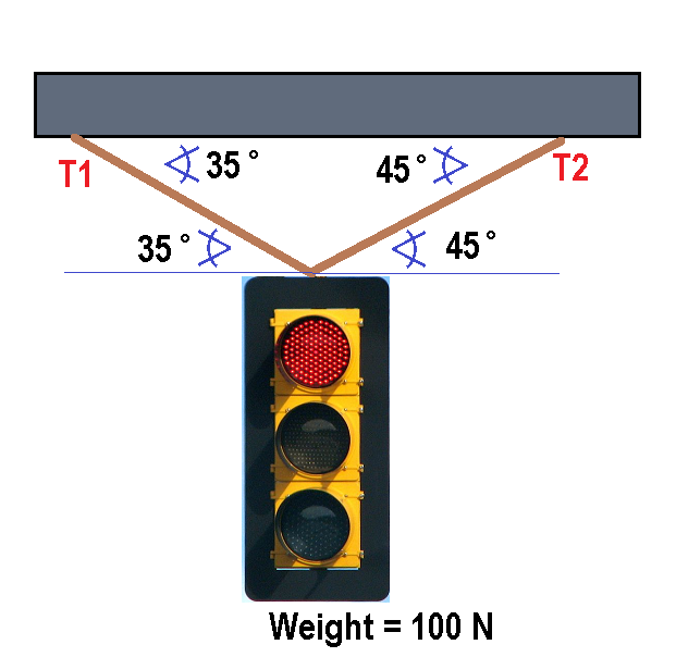 Cable Tension on a Traffic Light Calculator