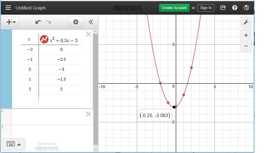 Vertex Form Of Quadratic Equation