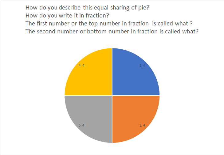 Comparing two fractions Calculator